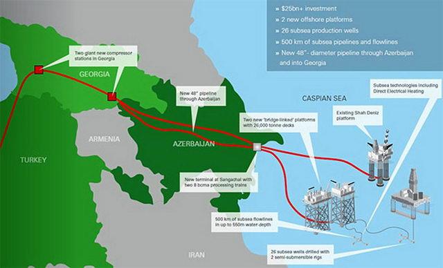газовое месторождение «Шах Дениз-2»